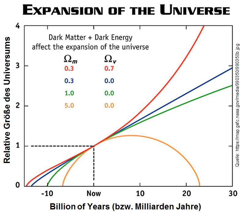 Friedmann Universen, Expansion des Universums